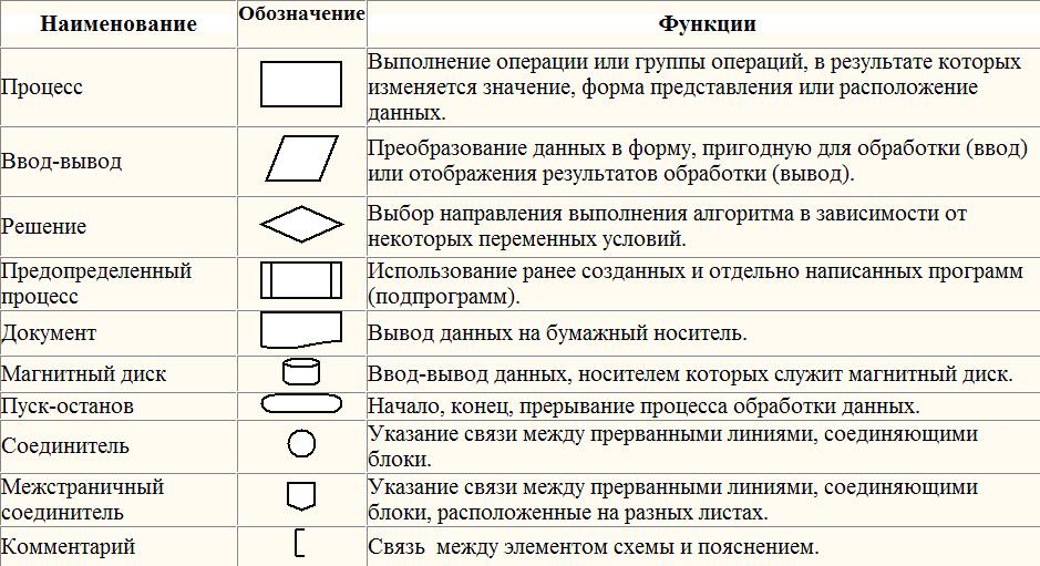 Структурные схемы алгоритмов